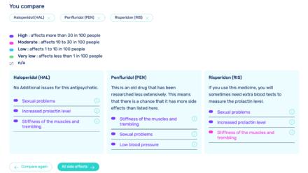 compare antypsychotics tool